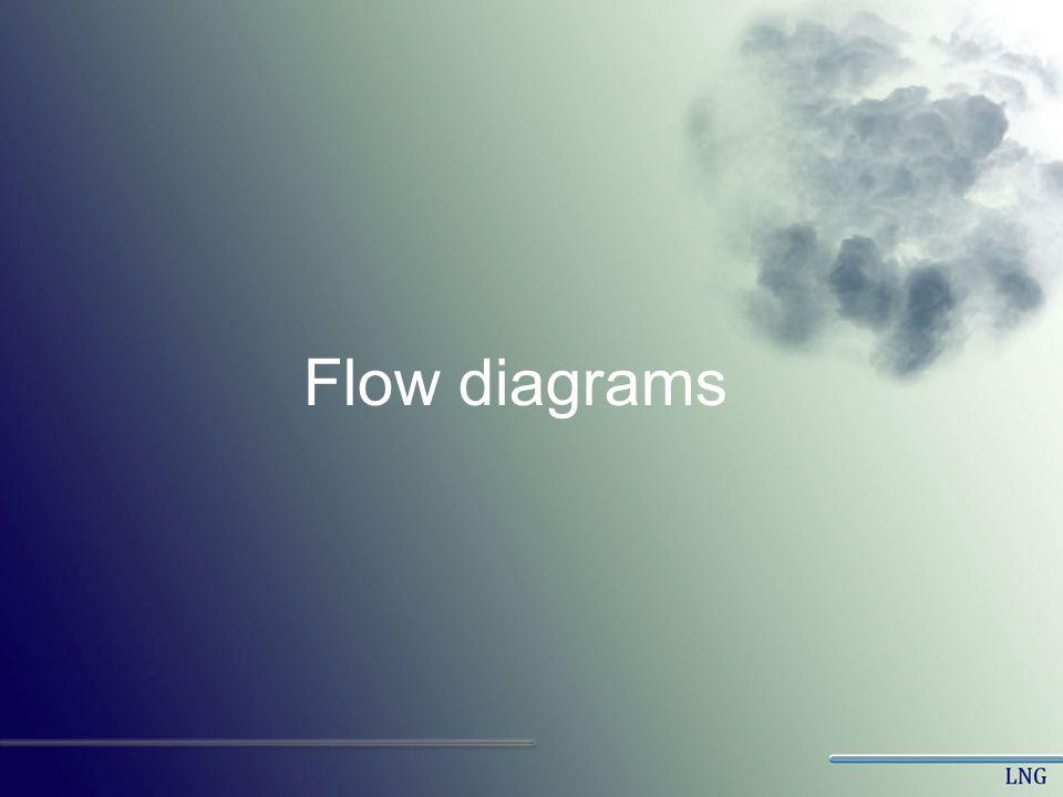 Flow diagrams