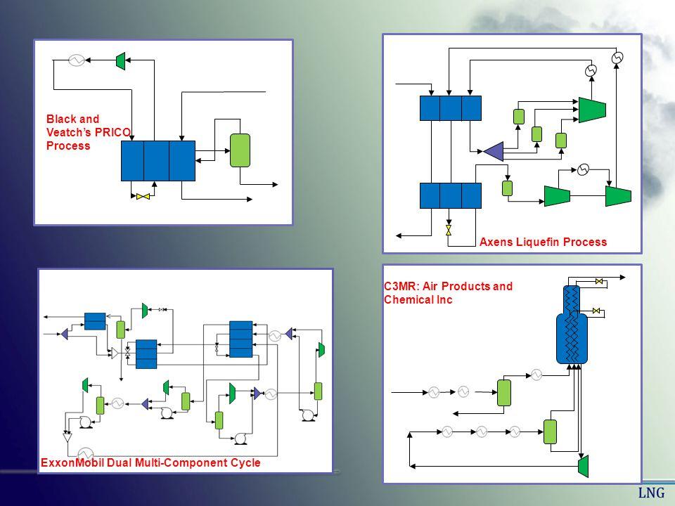 Liquefaction Techniques Multiple Refrigeration cycles Contains two or more refrigeration cycles.