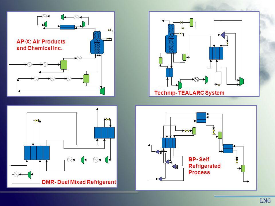 Linde/Statoil -Mixed Fluid Cascade Process Linde- CO 2 MFCP ConocoPhilips Simple Cascade