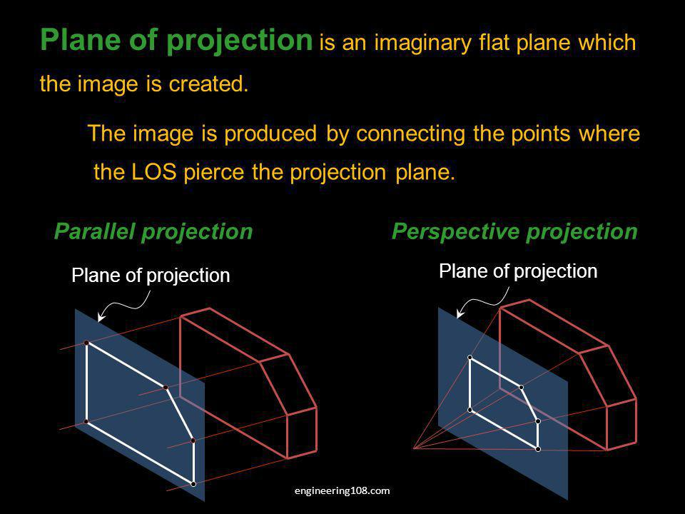 Object PICTURE PLANE Observer engineering108.com