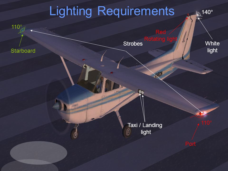 Port Starboard Strobes White light Red Rotating light Taxi / Landing light 110° 140° Lighting Requirements
