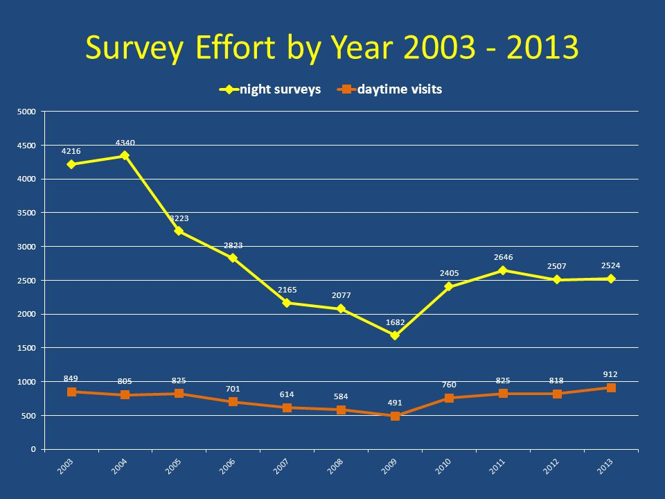 Survey Effort by Year 2003 - 2013