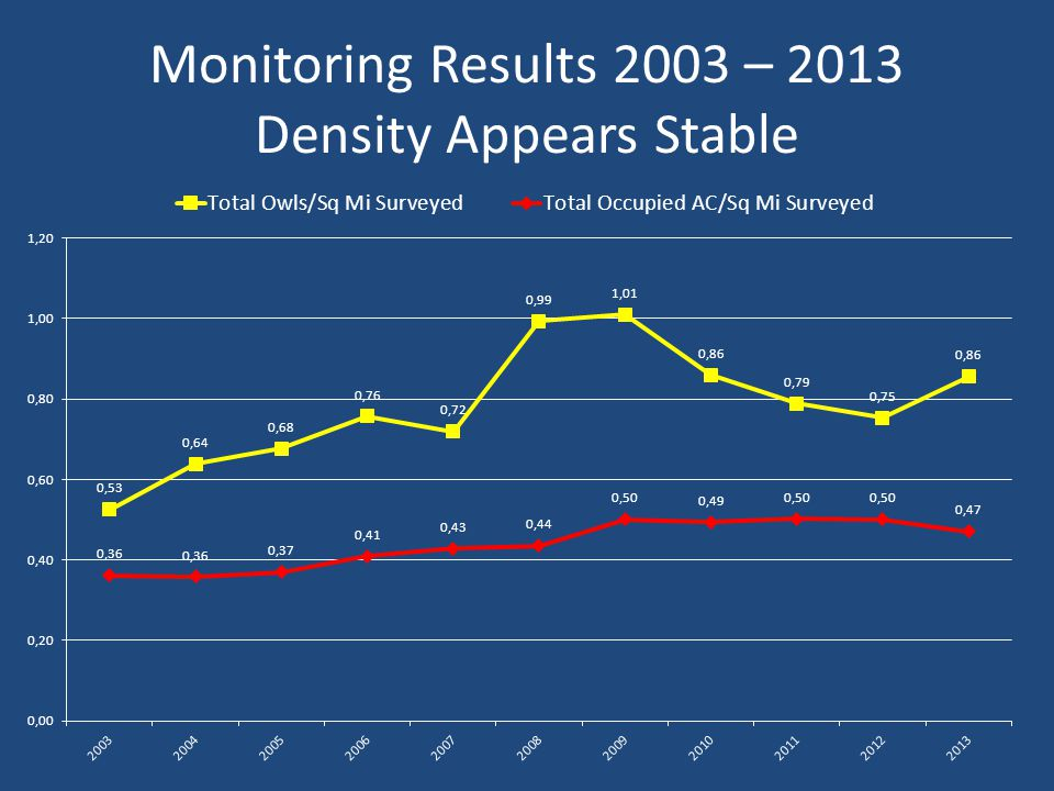 Monitoring Results 2003 – 2013 Density Appears Stable