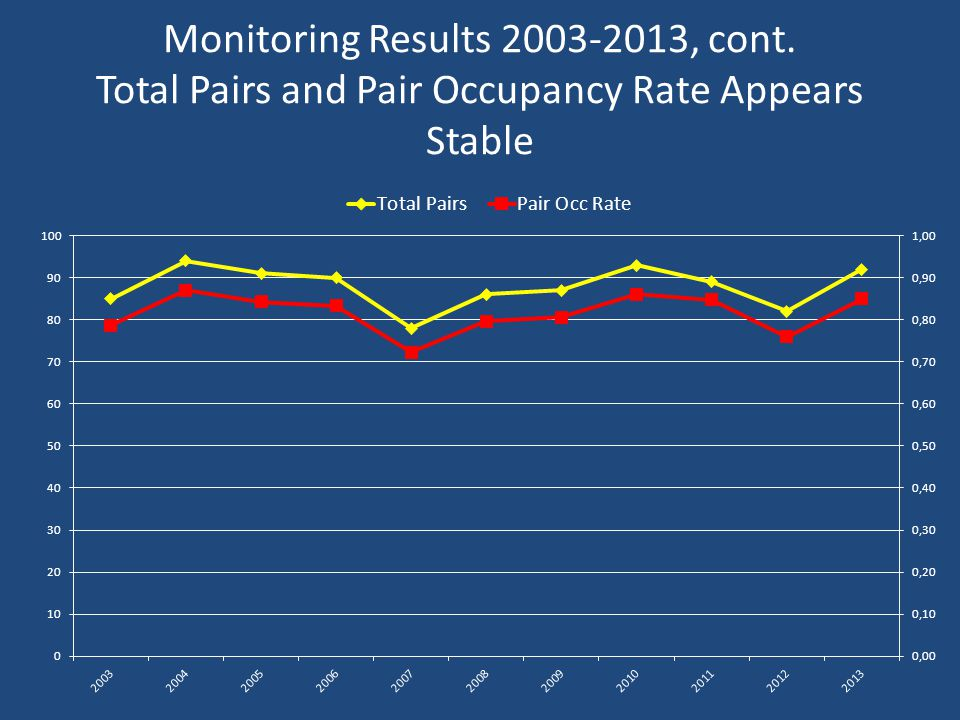 Monitoring Results 2003-2013, cont. Total Pairs and Pair Occupancy Rate Appears Stable