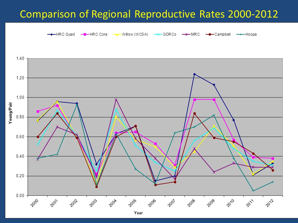 Comparison of Regional Reproductive Rates 2000-2012