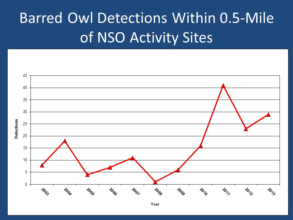 Barred Owl Detections Within 0.5-Mile of NSO Activity Sites