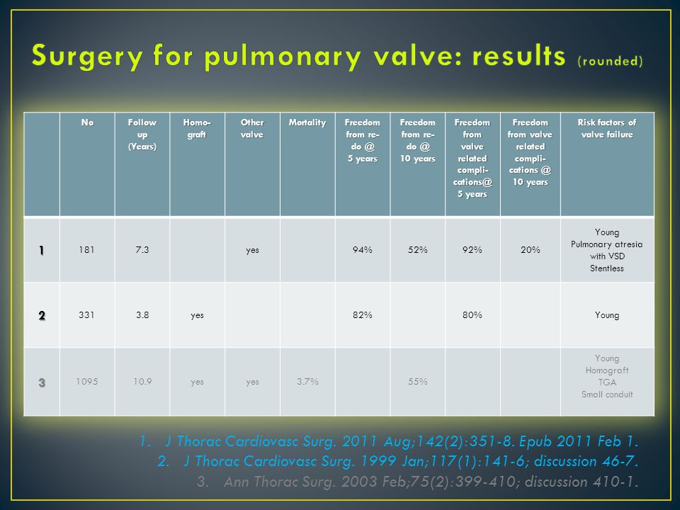 1. J Thorac Cardiovasc Surg. 2011 Aug;142(2):351-8.