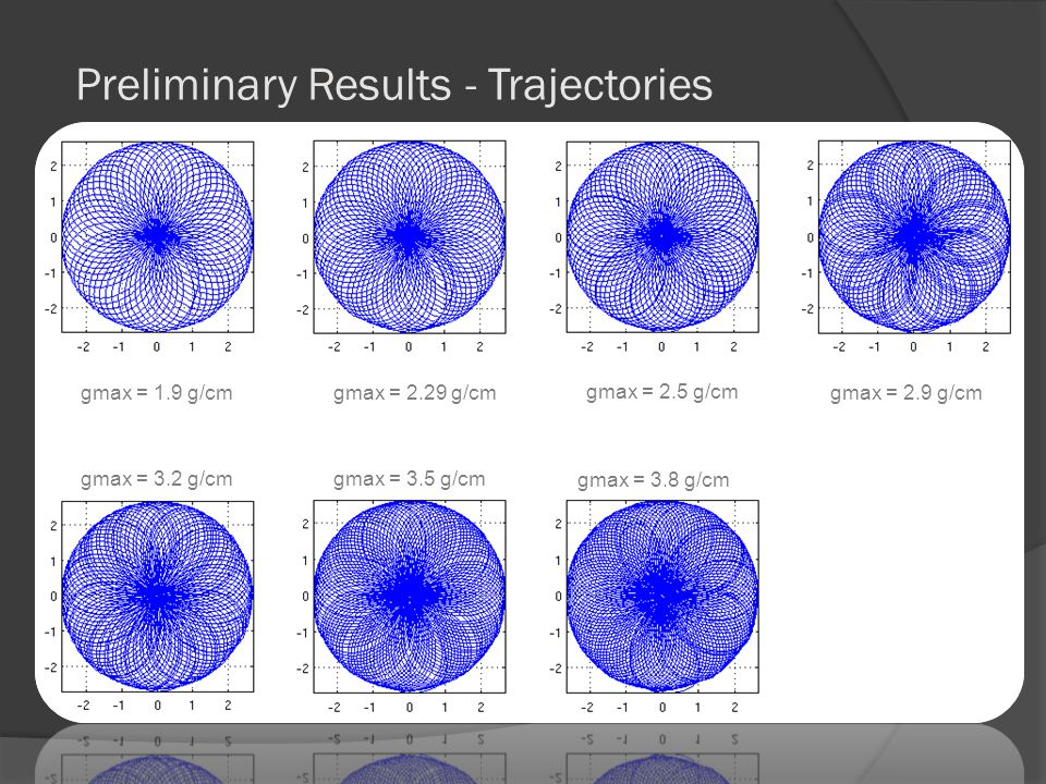 Preliminary Results - Trajectories gmax = 1.9 g/cmgmax = 2.29 g/cm gmax = 2.5 g/cm gmax = 2.9 g/cm gmax = 3.2 g/cmgmax = 3.5 g/cm gmax = 3.8 g/cm