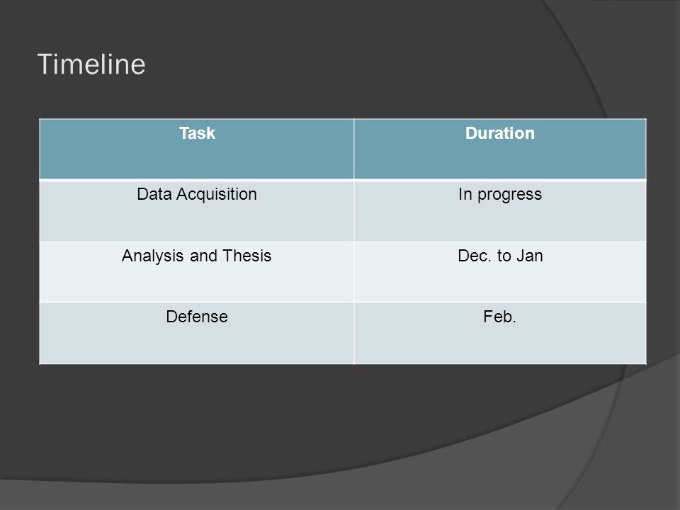 Timeline TaskDuration Data AcquisitionIn progress Analysis and ThesisDec. to Jan DefenseFeb.