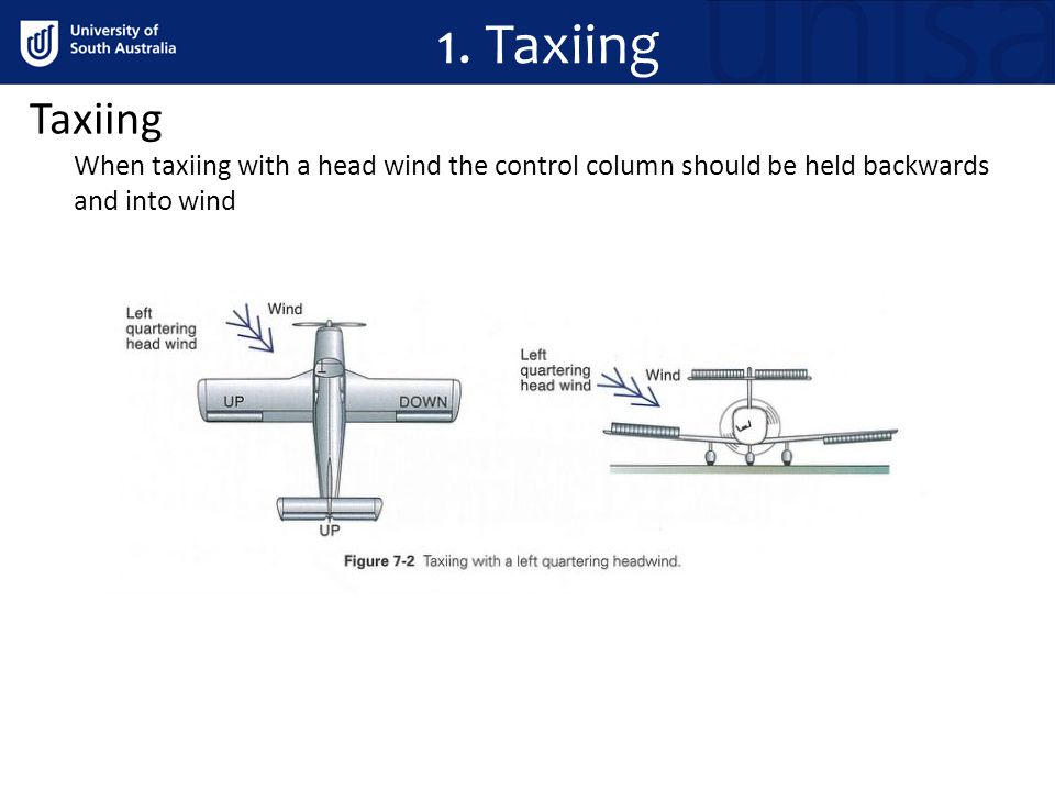 Taxiing When taxiing with a head wind the control column should be held backwards and into wind 1.