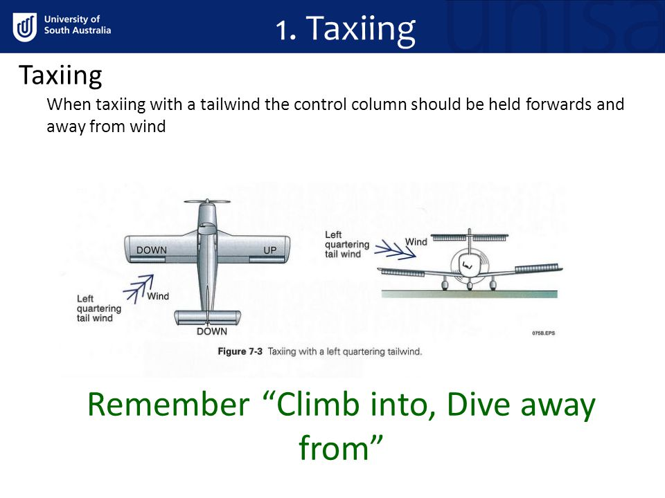 Taxiing When taxiing with a tailwind the control column should be held forwards and away from wind Remember Climb into, Dive away from 1.