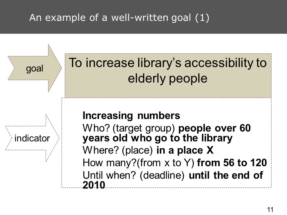 11 An example of a well-written goal (1) To increase librarys accessibility to elderly people Increasing numbers Who? (target group) people over 60 ye