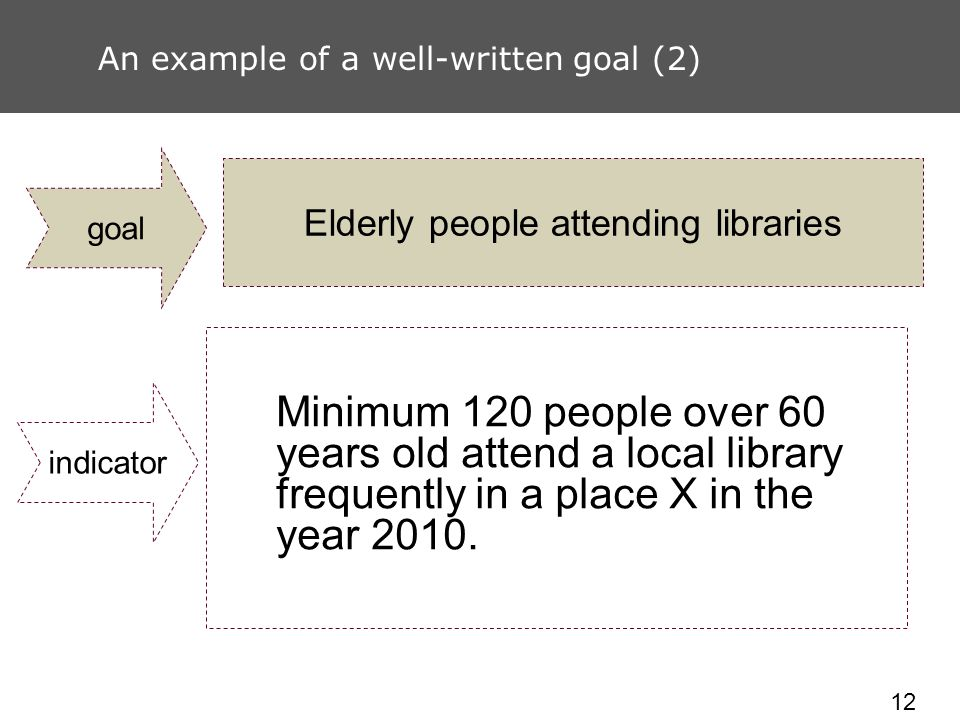 12 An example of a well-written goal (2) Elderly people attending libraries Minimum 120 people over 60 years old attend a local library frequently in a place X in the year 2010.