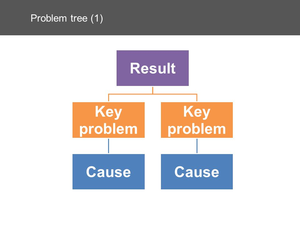 Problem tree (1) Result Key problem Cause Key problem Cause