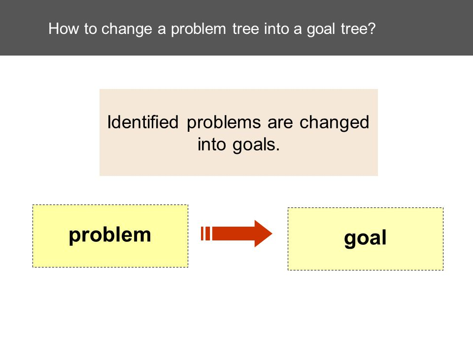 How to change a problem tree into a goal tree.Identified problems are changed into goals.