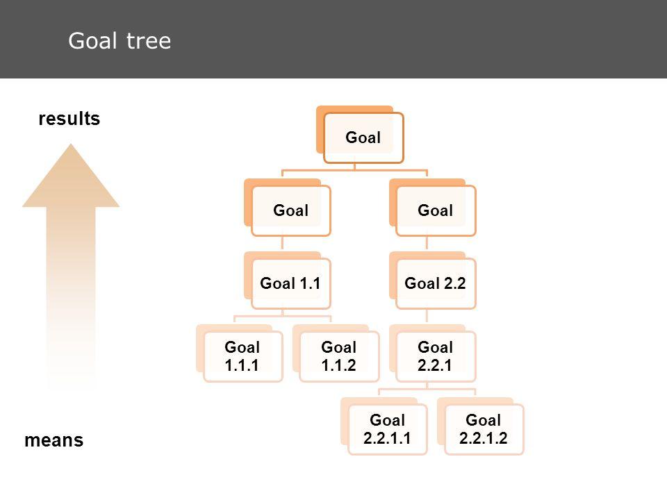 Goal tree means results Goal Goal 1.1 Goal 1.1.1 Goal 1.1.2 GoalGoal 2.2 Goal 2.2.1 Goal 2.2.1.1 Goal 2.2.1.2