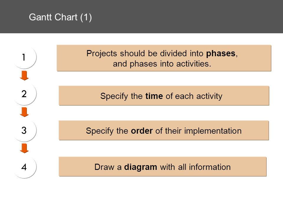 Gantt Chart (1) Projects should be divided into phases, and phases into activities. Specify the time of each activity Specify the order of their imple