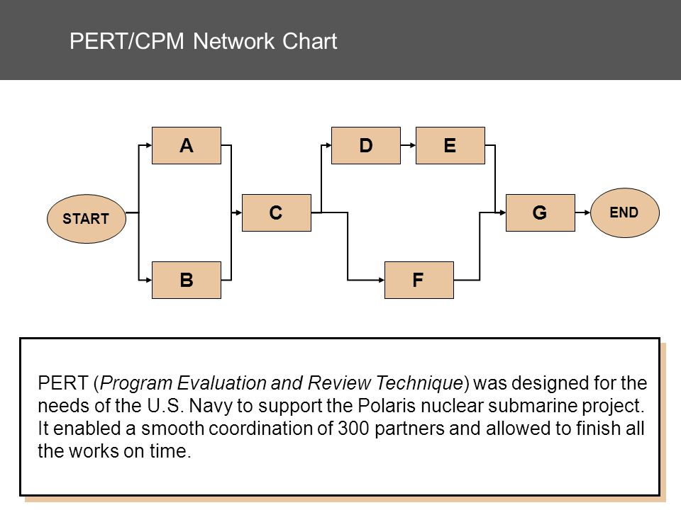 PERT/CPM Network Chart START A B C F DE G END PERT (Program Evaluation and Review Technique) was designed for the needs of the U.S.