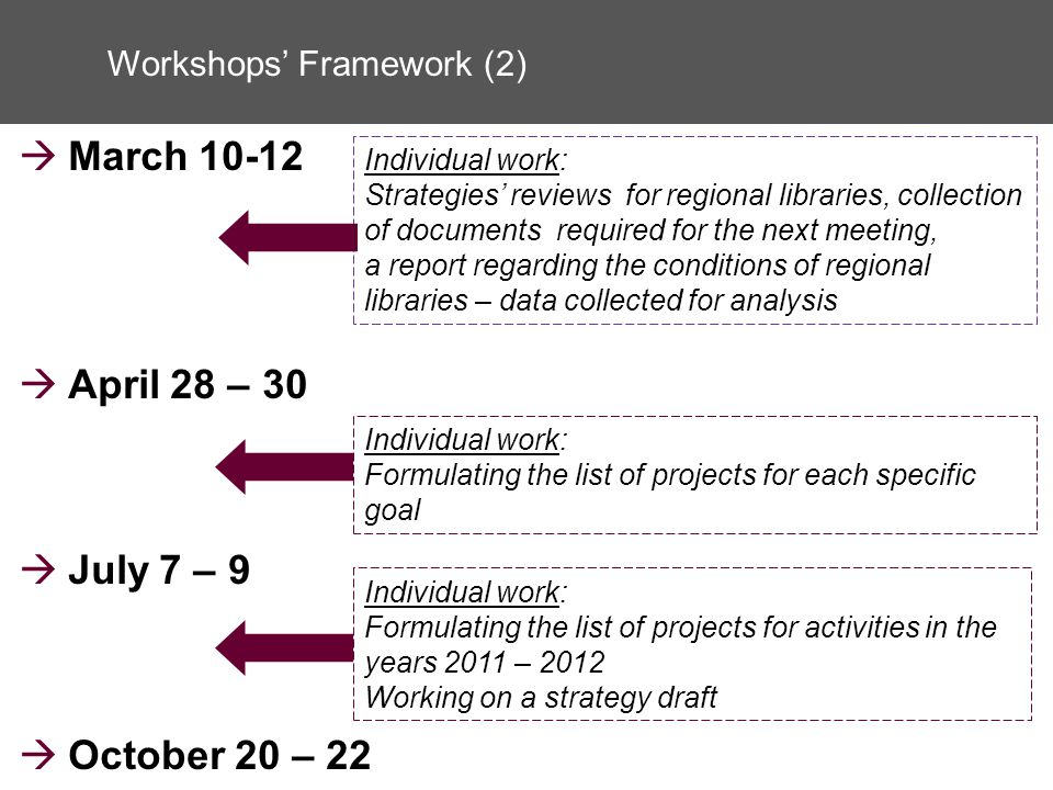 March 10-12 April 28 – 30 July 7 – 9 October 20 – 22 Workshops Framework (2) Individual work: Strategies reviews for regional libraries, collection of documents required for the next meeting, a report regarding the conditions of regional libraries – data collected for analysis Individual work: Formulating the list of projects for each specific goal Individual work: Formulating the list of projects for activities in the years 2011 – 2012 Working on a strategy draft