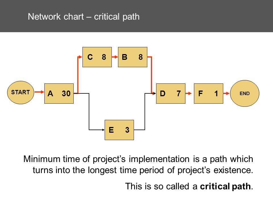 Network chart – critical path A 30 E 3 C 8B 8 D 7 START END F 1 Minimum time of projects implementation is a path which turns into the longest time period of projects existence.