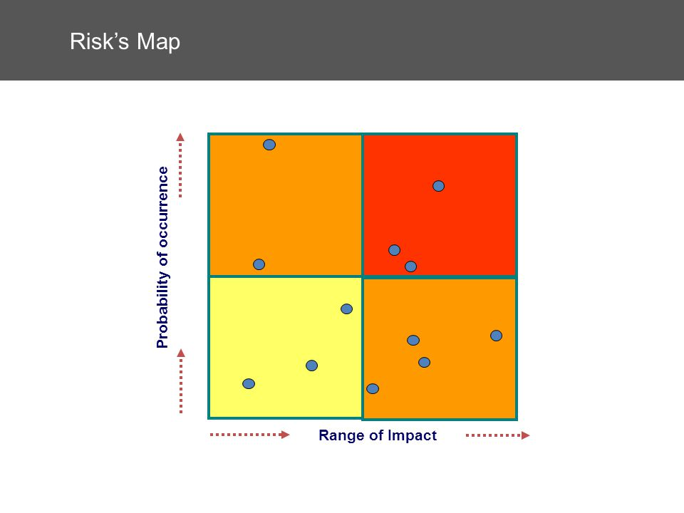 Risks Map Range of Impact Probability of occurrence