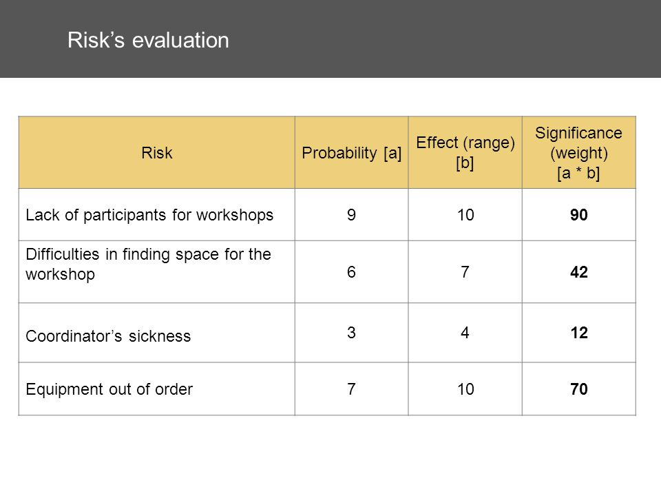 Risks evaluation RiskProbability [a] Effect (range) [b] Significance (weight) [a * b] Lack of participants for workshops91090 Difficulties in finding space for the workshop 6742 Coordinators sickness 3412 Equipment out of order71070