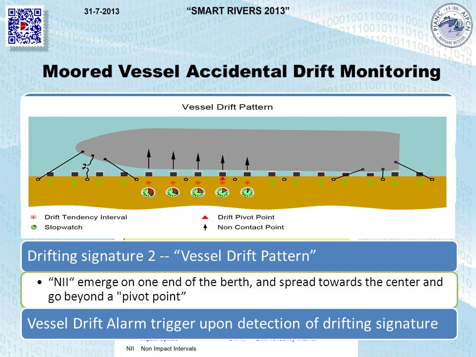 Moored Vessel Accidental Drift Monitoring BIM monitors the absence of mooring fatigue impacts Drifting signature 1 – excessive Non Impact Intervals (NII) Drifting signature 2 -- Vessel Drift Pattern NII emerge on one end of the berth, and spread towards the center and go beyond a pivot point Vessel Drift Alarm trigger upon detection of drifting signature