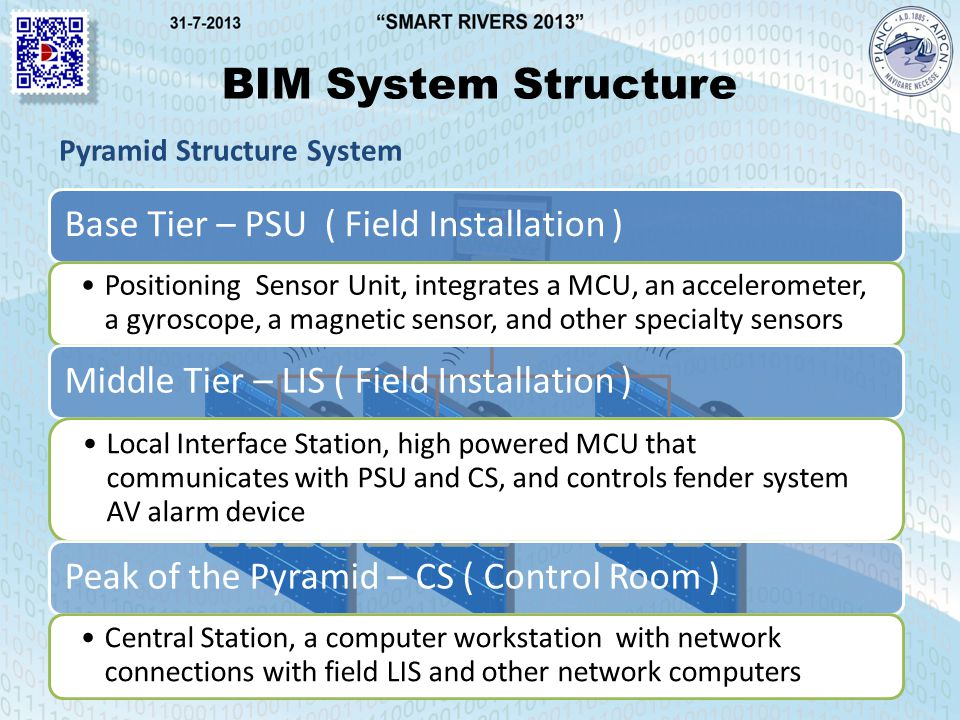 BIM System Structure Pyramid Structure System Base Tier – PSU ( Field Installation ) Positioning Sensor Unit, integrates a MCU, an accelerometer, a gyroscope, a magnetic sensor, and other specialty sensors Middle Tier – LIS ( Field Installation ) Local Interface Station, high powered MCU that communicates with PSU and CS, and controls fender system AV alarm device Peak of the Pyramid – CS ( Control Room ) Central Station, a computer workstation with network connections with field LIS and other network computers