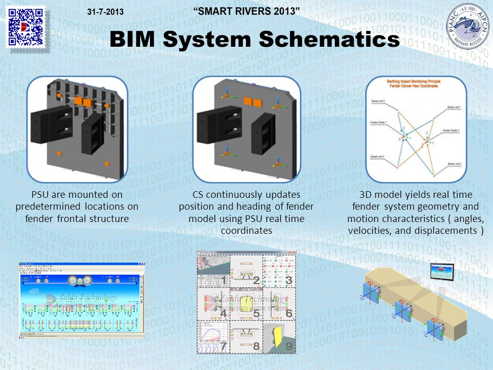 BIM System Schematics PSU are mounted on predetermined locations on fender frontal structure CS continuously updates position and heading of fender model using PSU real time coordinates 3D model yields real time fender system geometry and motion characteristics ( angles, velocities, and displacements )