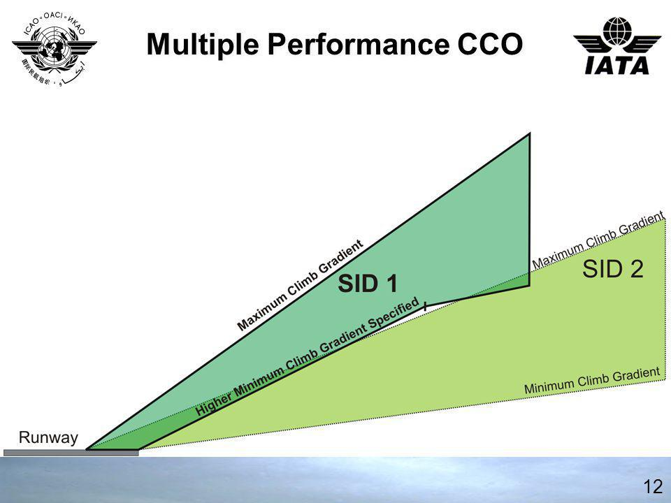 Multiple Performance CCO 12