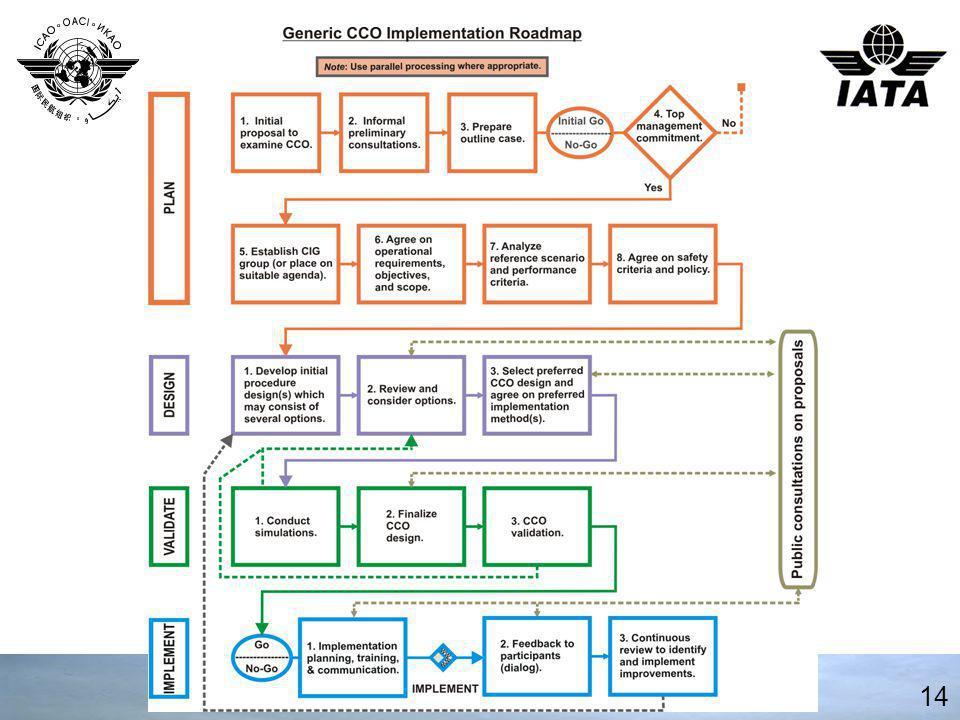 CCO Roadmap 14