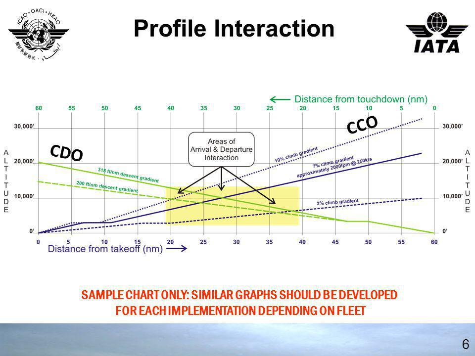 6 Profile Interaction SAMPLE CHART ONLY: SIMILAR GRAPHS SHOULD BE DEVELOPED FOR EACH IMPLEMENTATION DEPENDING ON FLEET CDO CCO
