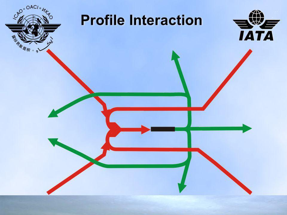 Profile Interaction