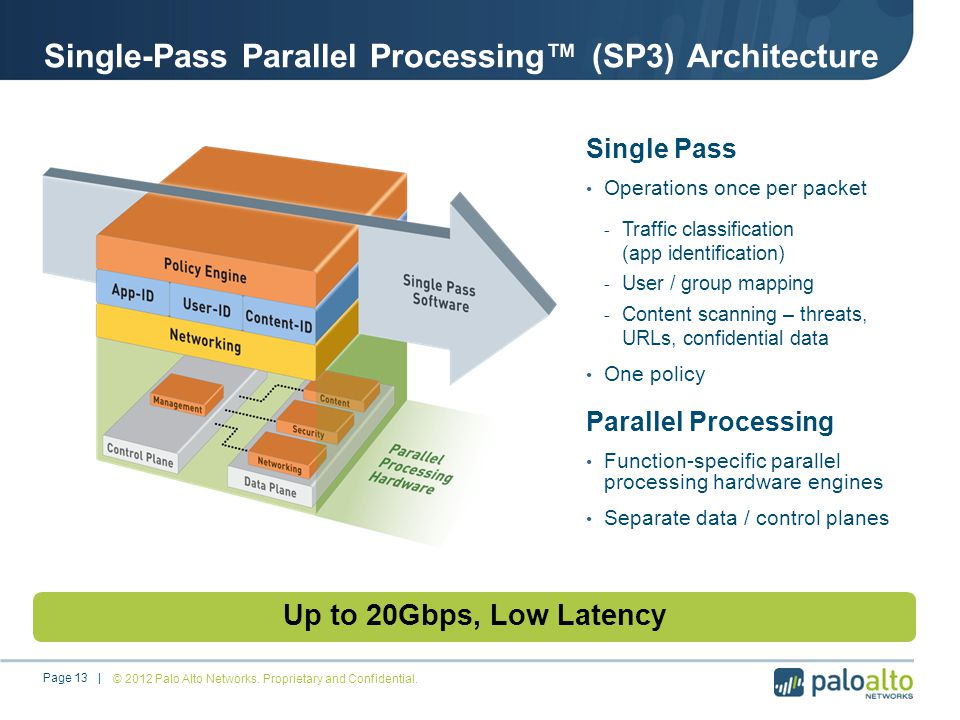 Single-Pass Parallel Processing (SP3) Architecture Single Pass Operations once per packet - Traffic classification (app identification) - User / group mapping - Content scanning – threats, URLs, confidential data One policy Parallel Processing Function-specific parallel processing hardware engines Separate data / control planes Up to 20Gbps, Low Latency © 2012 Palo Alto Networks.