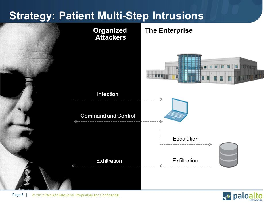 Strategy: Patient Multi-Step Intrusions The Enterprise Infection Command and Control Escalation Exfiltration Organized Attackers Page 5 |© 2012 Palo Alto Networks.