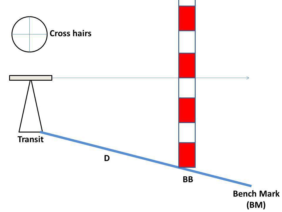 Bench Mark (BM) Transit Cross hairs BB D
