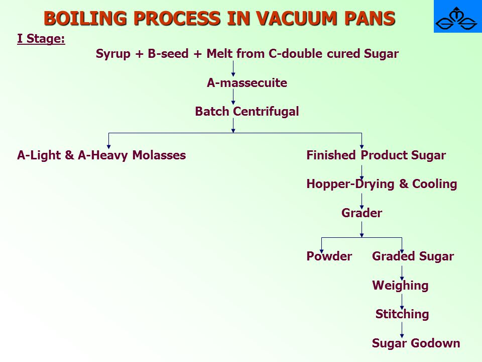 BOILING PROCESS IN VACUUM PANS I Stage: Syrup + B-seed + Melt from C-double cured Sugar A-massecuite Batch Centrifugal A-Light & A-Heavy MolassesFinis