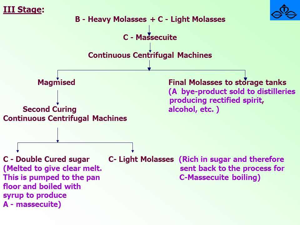 III Stage: B - Heavy Molasses + C - Light Molasses C - Massecuite Continuous Centrifugal Machines Magmised Final Molasses to storage tanks (A bye-prod
