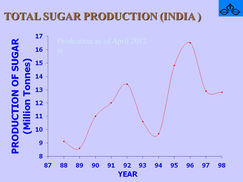 TOTAL SUGAR PRODUCTION (INDIA ) Prodcution as of April 2012 is