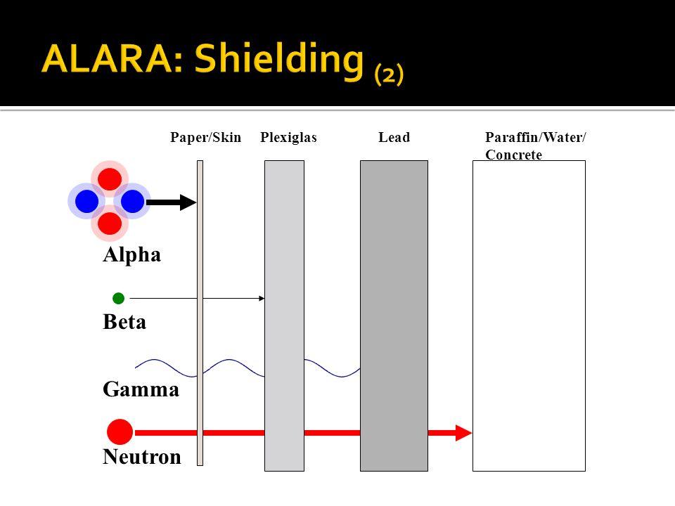 Alpha Beta Gamma Neutron Paper/SkinPlexiglasLeadParaffin/Water/ Concrete