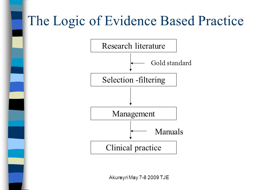 Akureyri May 7-8 2009 TJE The Logic of Evidence Based Practice Research literature Selection -filtering Management Clinical practice Gold standard Manuals