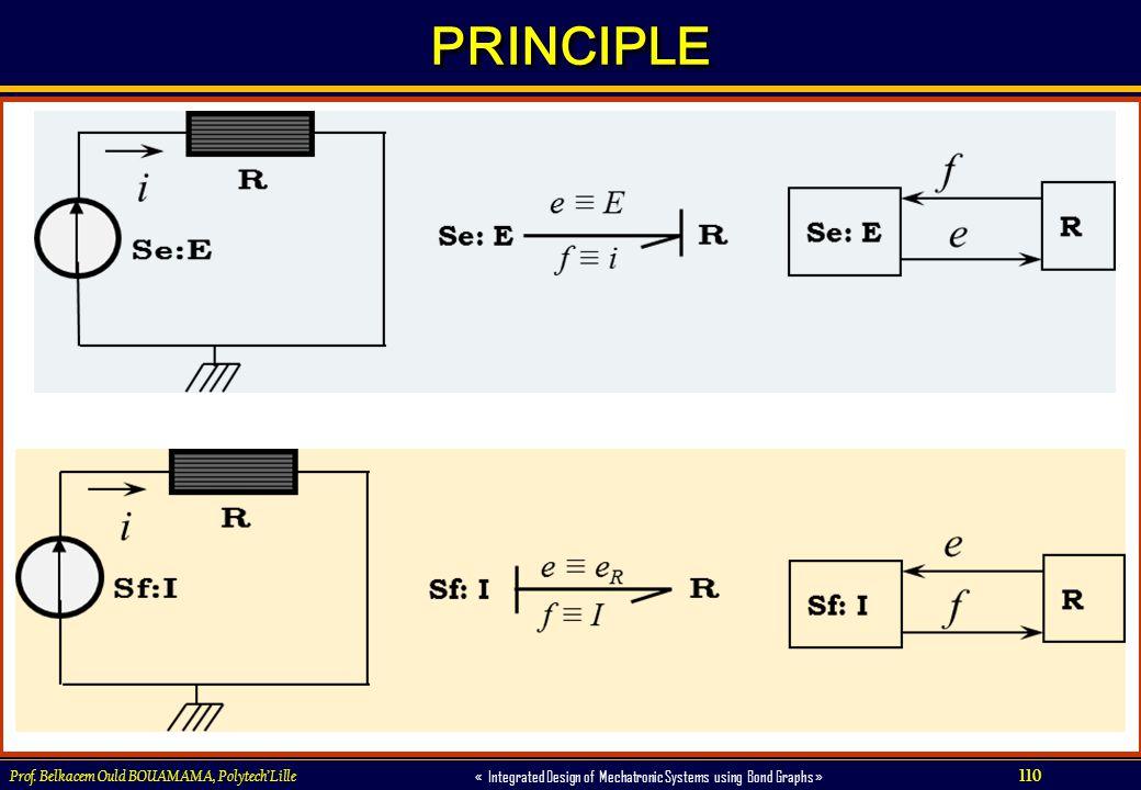 110 « Integrated Design of Mechatronic Systems using Bond Graphs » Prof. Belkacem Ould BOUAMAMA, PolytechLille PRINCIPLEPRINCIPLE