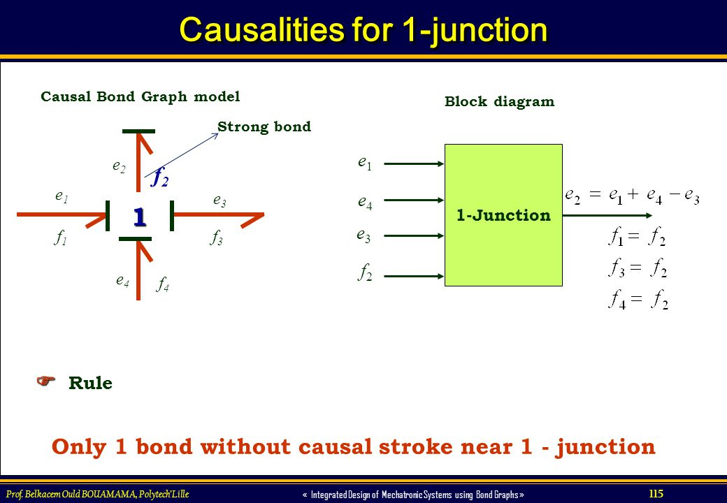 115 « Integrated Design of Mechatronic Systems using Bond Graphs » Prof. Belkacem Ould BOUAMAMA, PolytechLille Causalities for 1-junction Only 1 bond