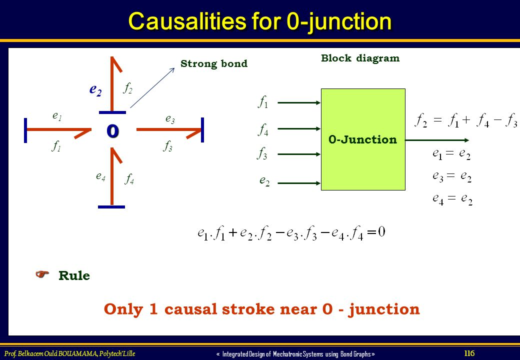116 « Integrated Design of Mechatronic Systems using Bond Graphs » Prof. Belkacem Ould BOUAMAMA, PolytechLille Causalities for 0-junction Only 1 causa