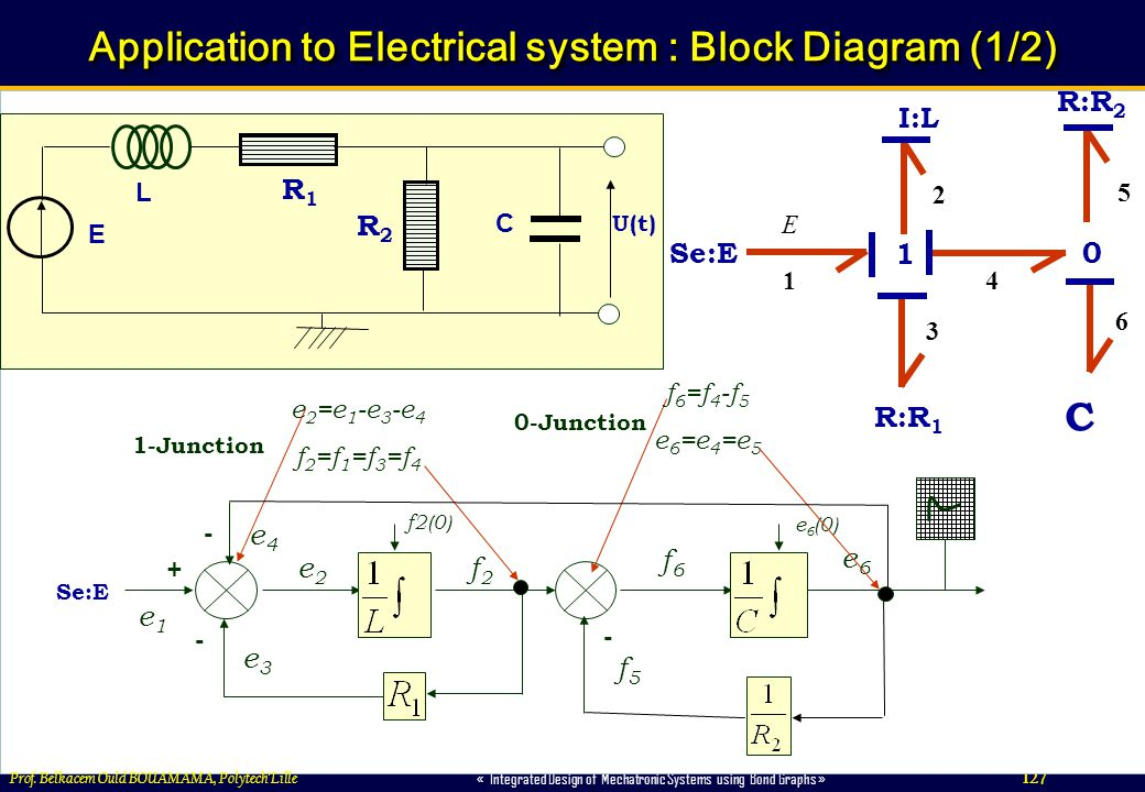 127 « Integrated Design of Mechatronic Systems using Bond Graphs » Prof. Belkacem Ould BOUAMAMA, PolytechLille Application to Electrical system : Bloc