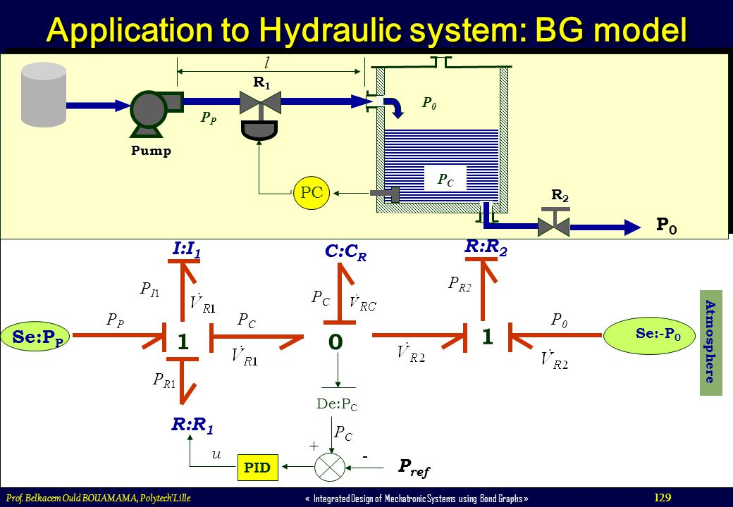 129 « Integrated Design of Mechatronic Systems using Bond Graphs » Prof. Belkacem Ould BOUAMAMA, PolytechLille Application to Hydraulic system: BG mod