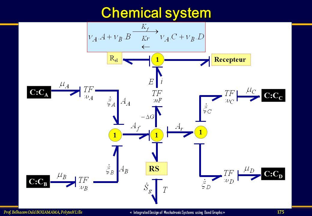 175 « Integrated Design of Mechatronic Systems using Bond Graphs » Prof. Belkacem Ould BOUAMAMA, PolytechLille Chemical system RS 11 Recepteur R el 1