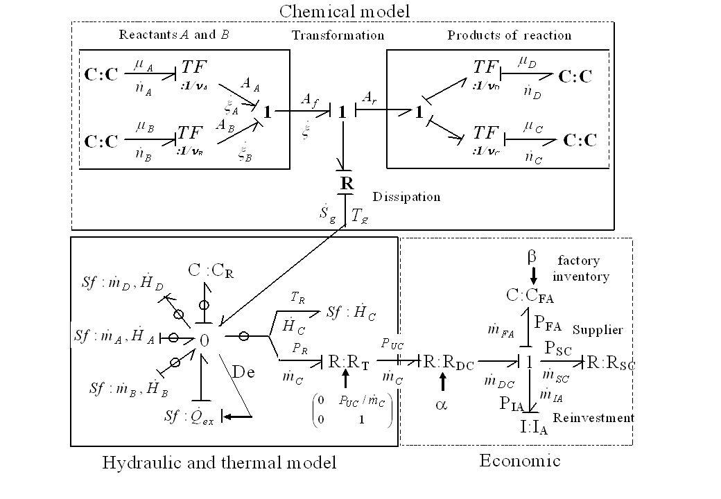 184 « Integrated Design of Mechatronic Systems using Bond Graphs » Prof. Belkacem Ould BOUAMAMA, PolytechLille