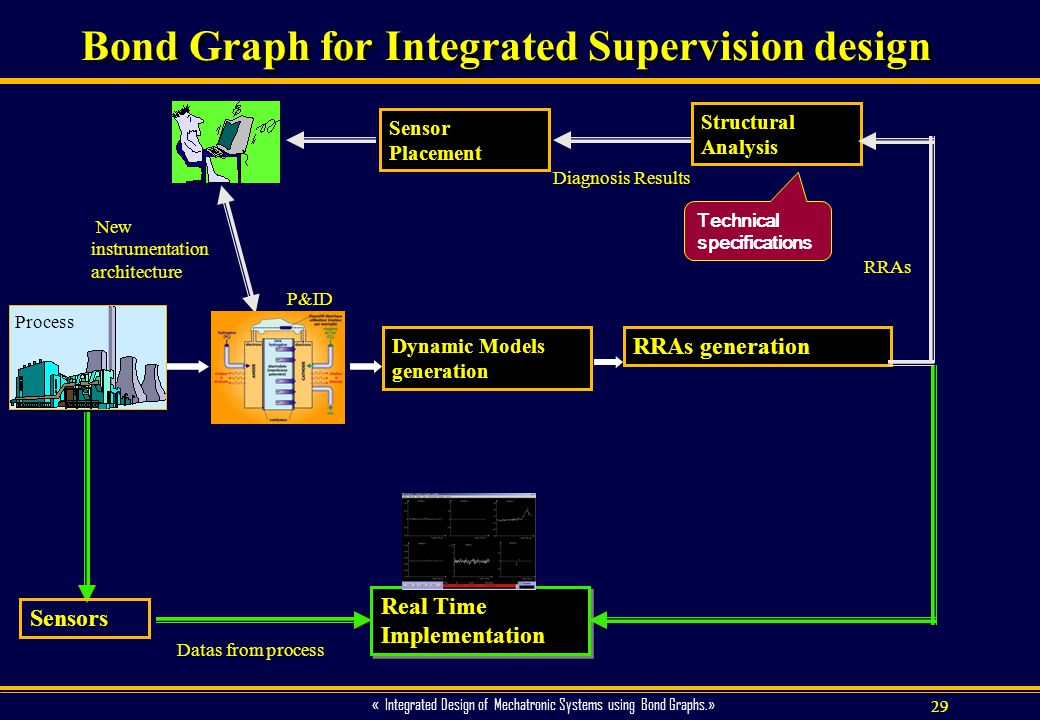 29 « Integrated Design of Mechatronic Systems using Bond Graphs.» Bond Graph for Integrated Supervision design Dynamic Models generation RRAs generati