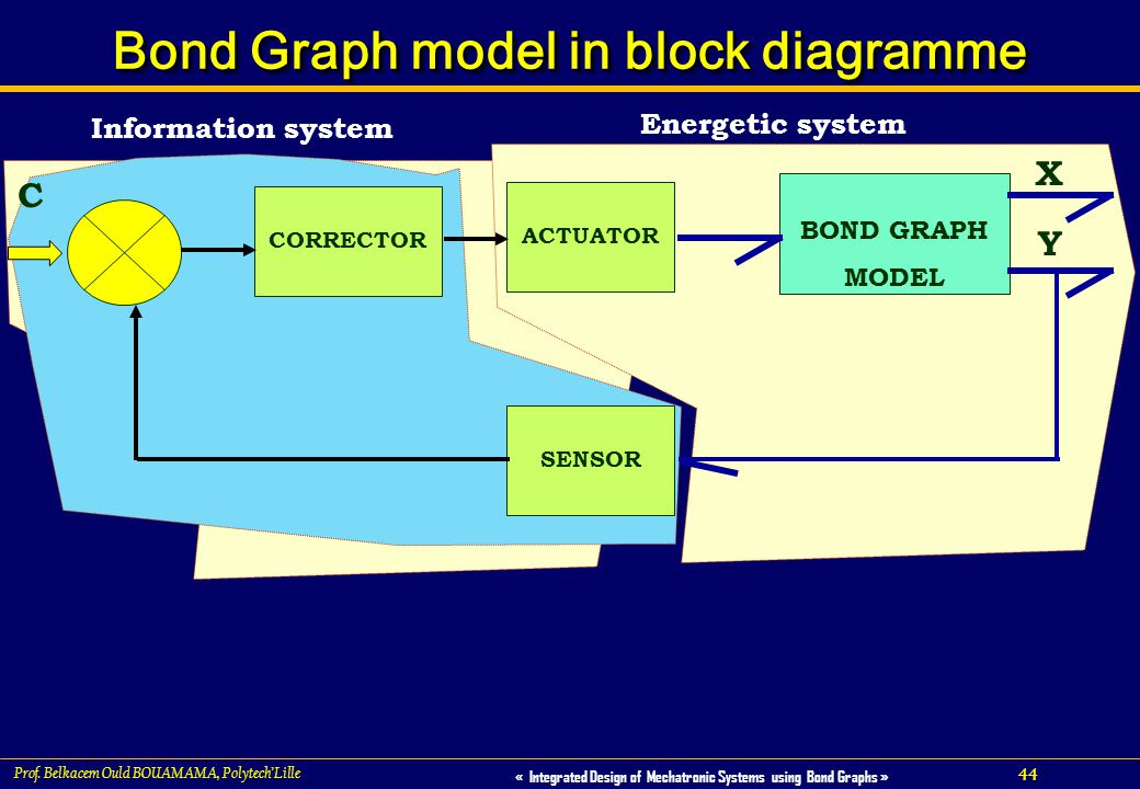44 « Integrated Design of Mechatronic Systems using Bond Graphs » Prof. Belkacem Ould BOUAMAMA, PolytechLille Bond Graph model in block diagramme CORR